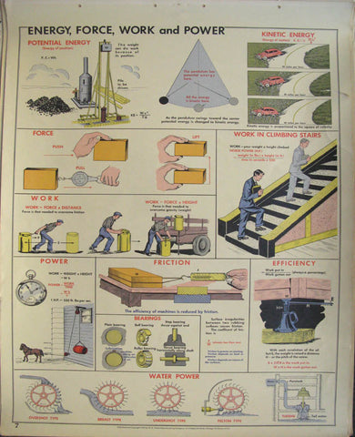 http://postermuseum.com/11111/1charts/charts.energy.force.power.work.29.5x42.1955.$300.jpg