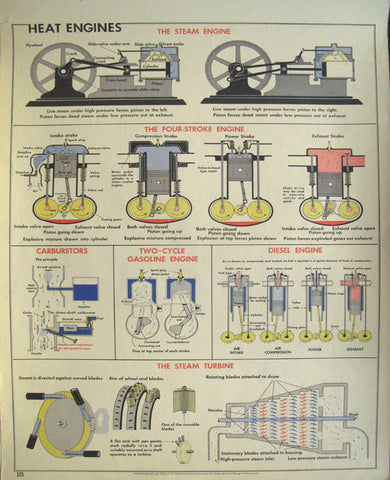 http://postermuseum.com/11111/1charts/charts.heat.engines.29.5x42.1955.$300.jpg