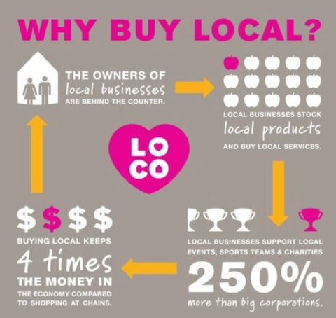 why buy local graphic