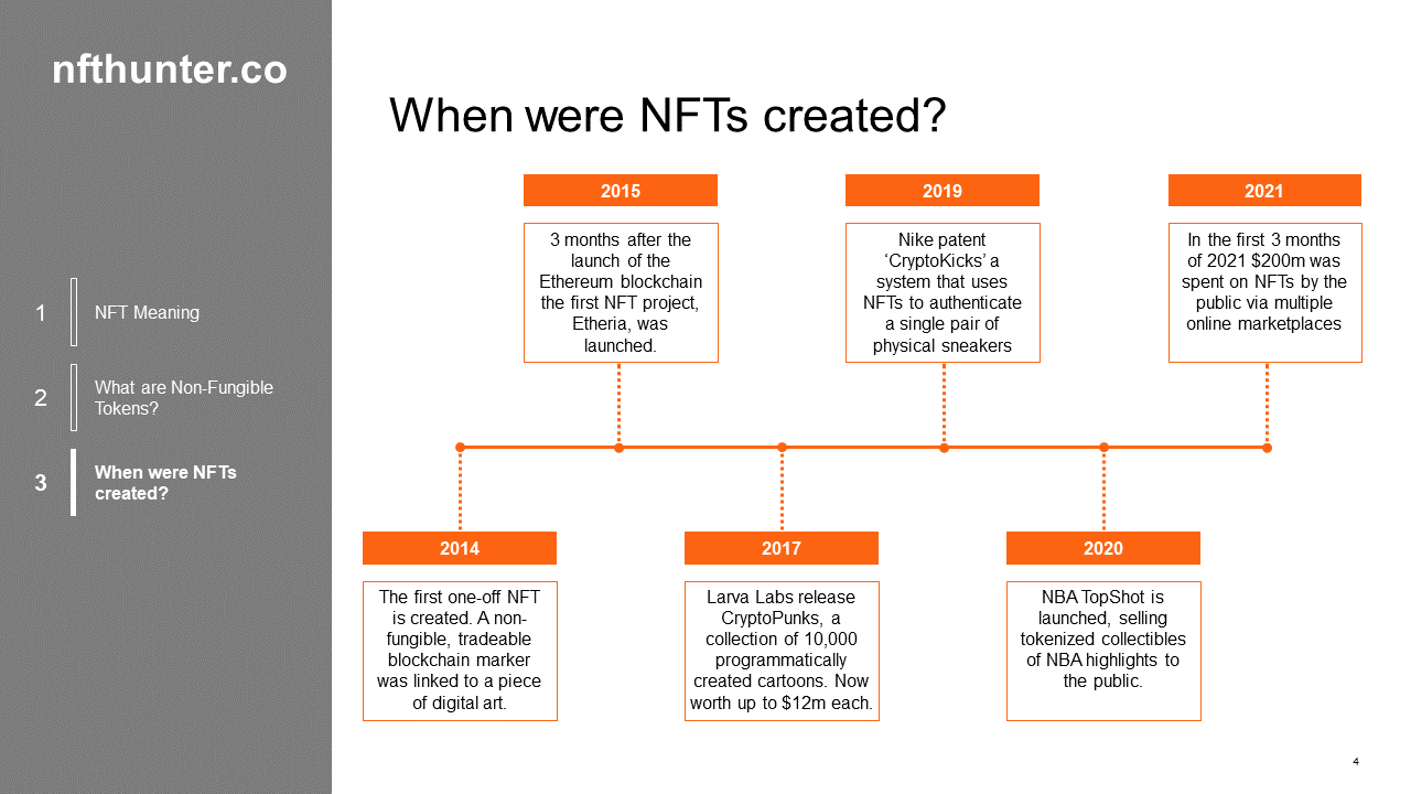 When were NFTs created