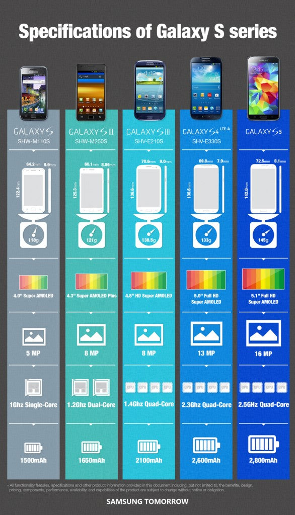 Samsung Galaxy infographic