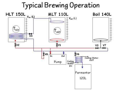 Micro Brewery Layout