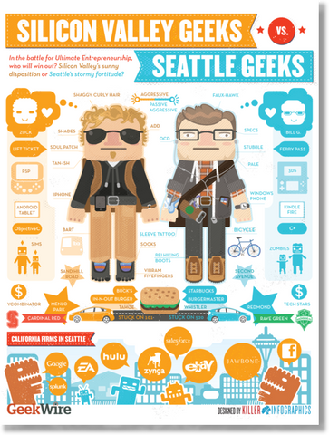 Poster: Seattle Geeks vs. Silicon Valley Geeks