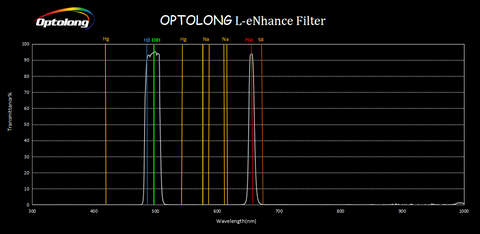 Optolong L-eNhance Filter for Deep Sky  narrowband Imaging