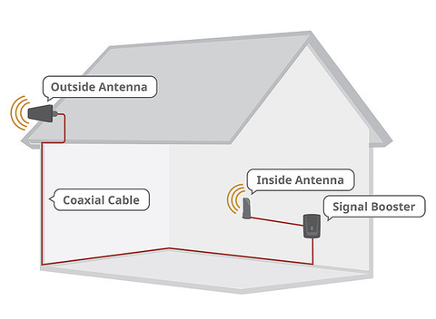 Install diagram of the weBoost in-building signal boosters