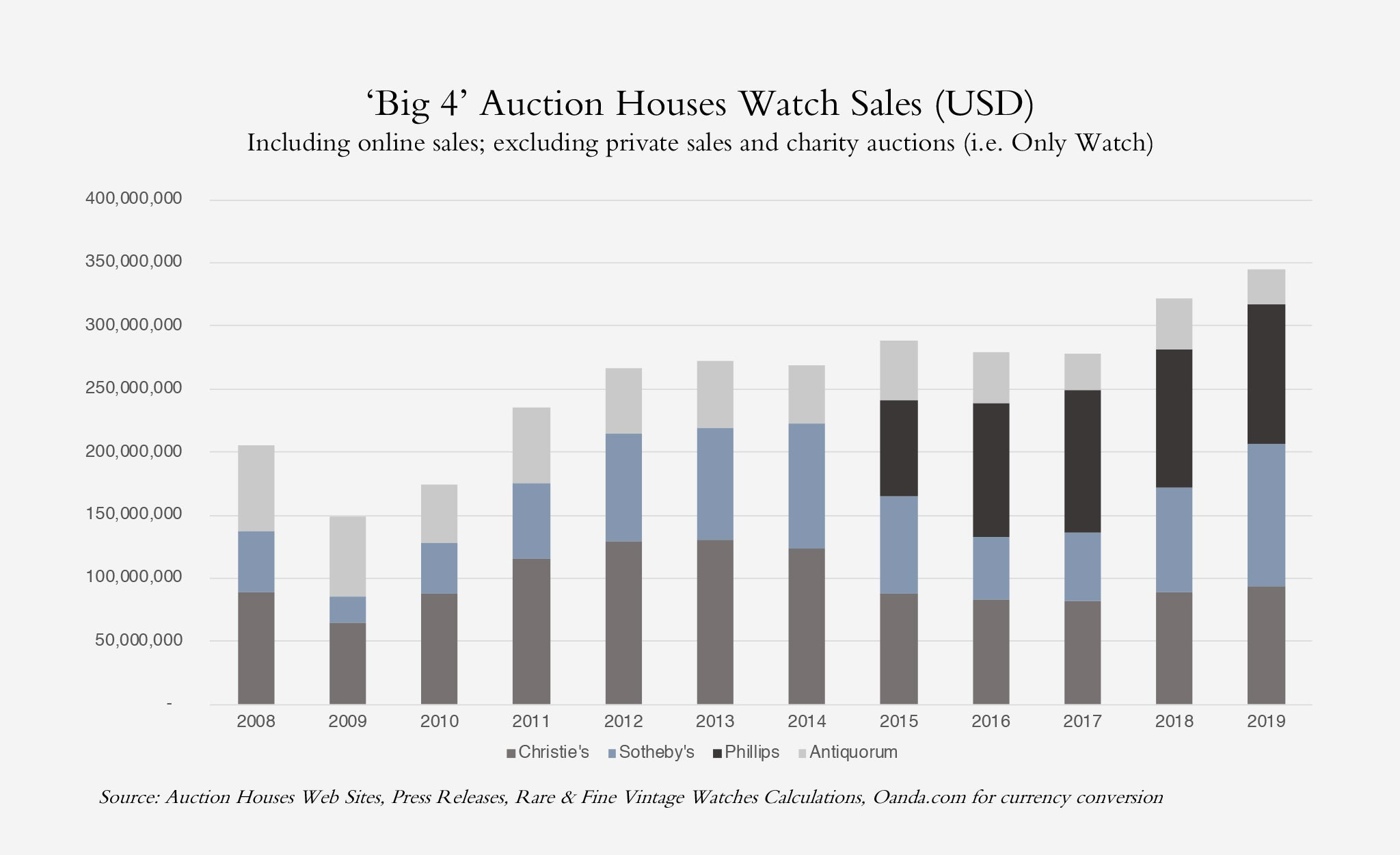 A bar graph showing the watch auction results for the big four auction houses Christie's, Phillips, SOtheby's and Antiquorum from 2008 to 2019