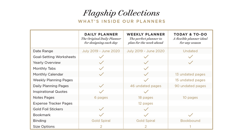 graphic regarding Productivity Planner Templates referred to as Excess 5 PRINTABLE TEMPLATES Regular Perfect A5 Undated