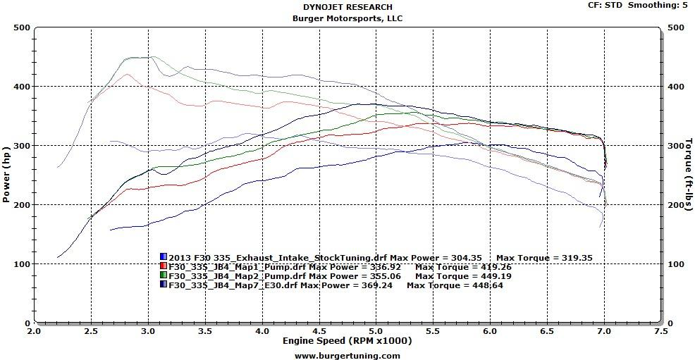 N55 435i BMW dyno turbo Jb4 intake exhaust
