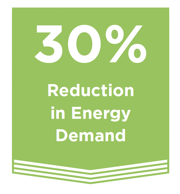 30% Reduction in Energy Demand