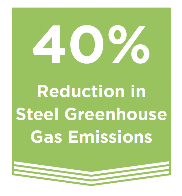 40% Reduction in Steel Greenhouse Gas Emissions