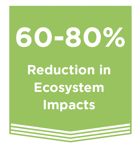 60% Reduction in Ecosystem Impacts