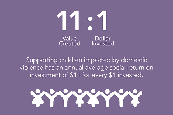 11 value created for 1 invested. Supporting children impacted by domestic violence has an annual average social return on investment of $11 for every $1 invested.