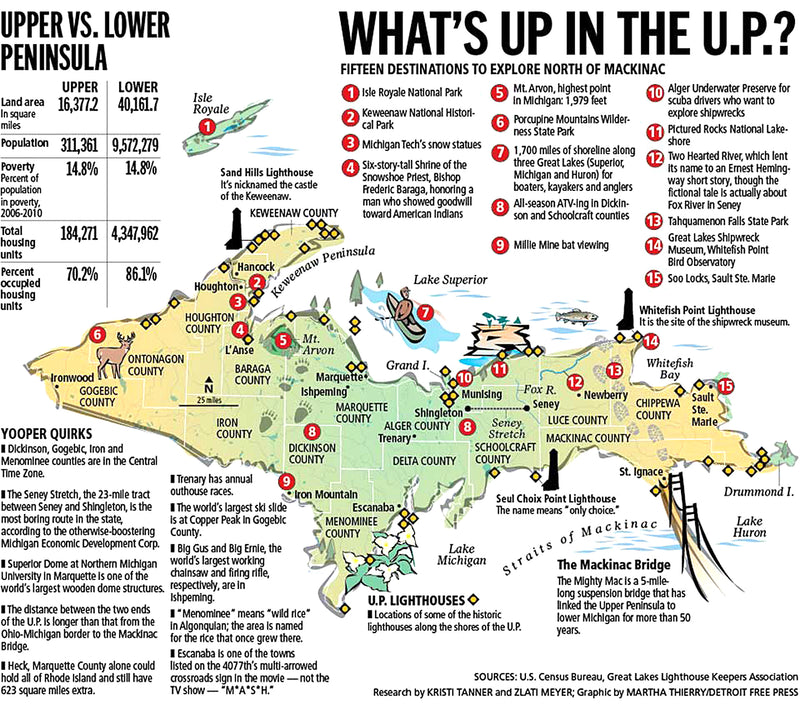 What's up in the U.P.?