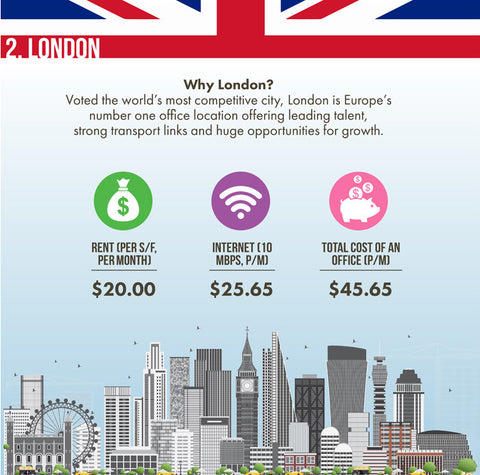 London Office Costs & Skyline