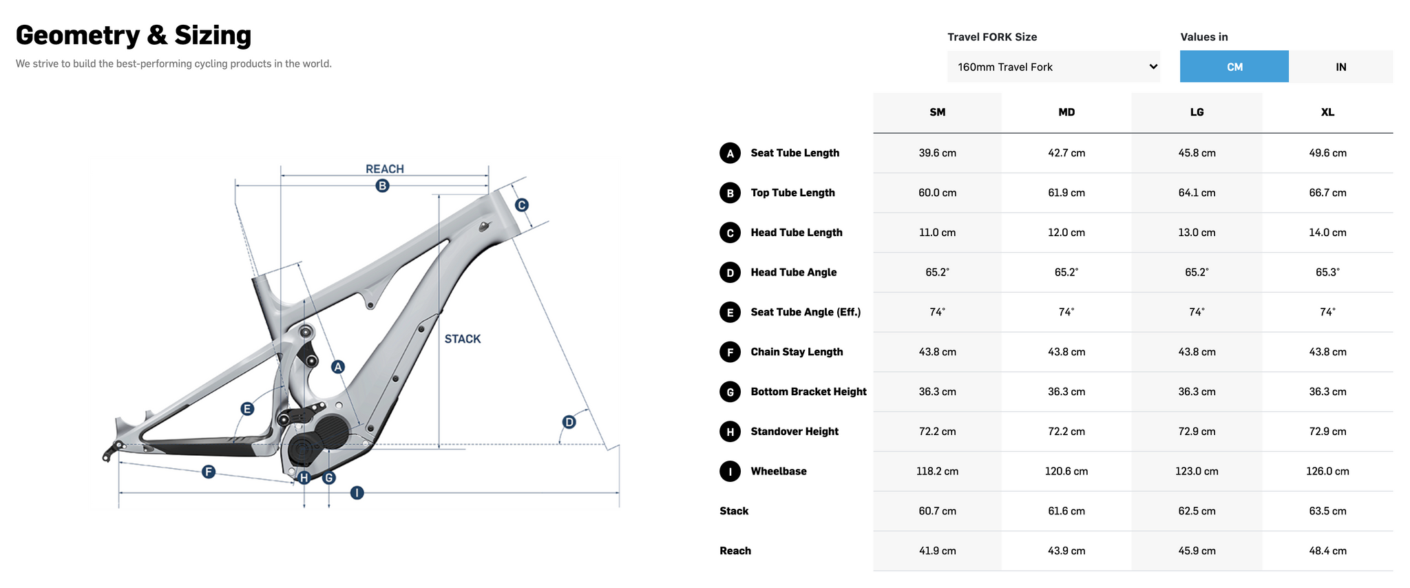 Electric bike sizing and geometry