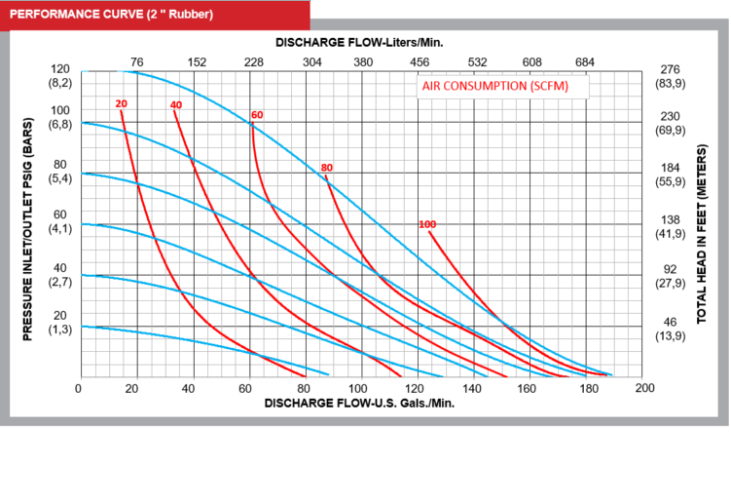 Performance Curve All flo Heavy Duty Diaphragm 2in Pump