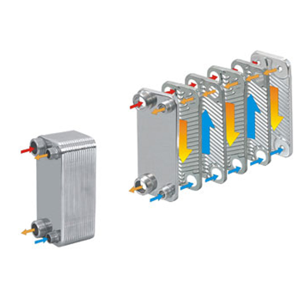 Plate Heat Exchangers for Camping Showers, SVO & UVO