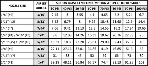 Siphon Blast CFM Consumption at specific pressures