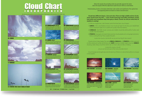 Cloud Chart for Kids