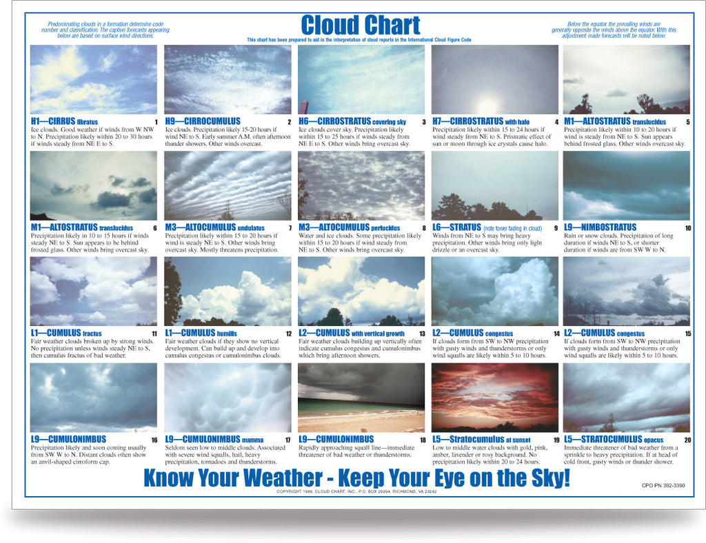 Laminate Cloud Chart