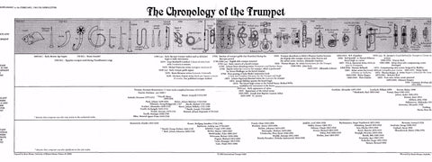 The Chronology of the Trumpet
