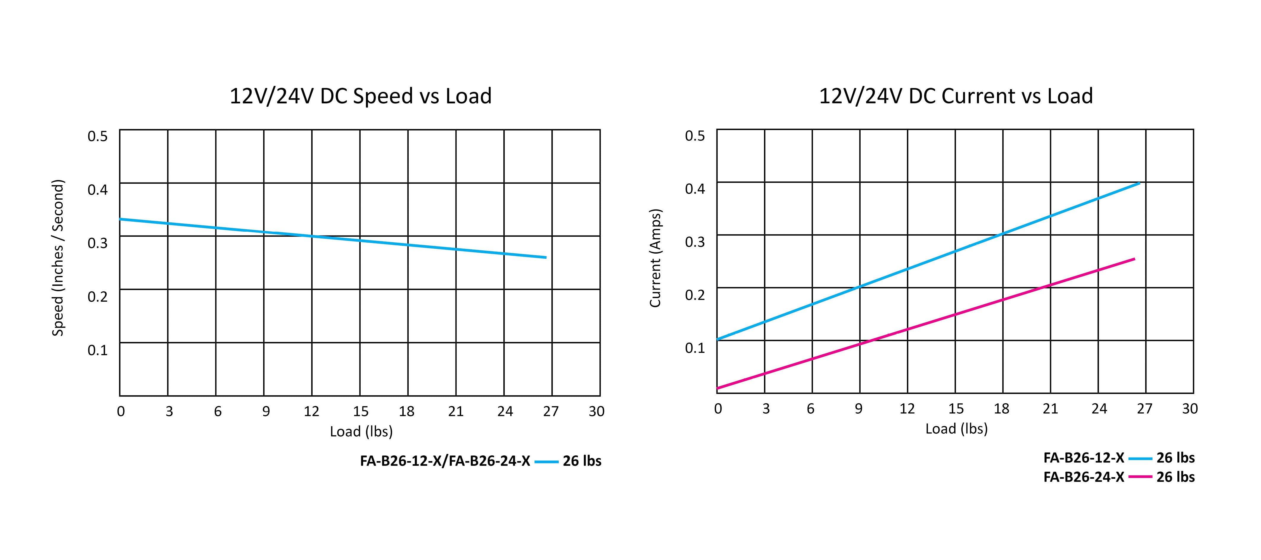 23 Cal.Bullet Series Actuator speed vs load graph