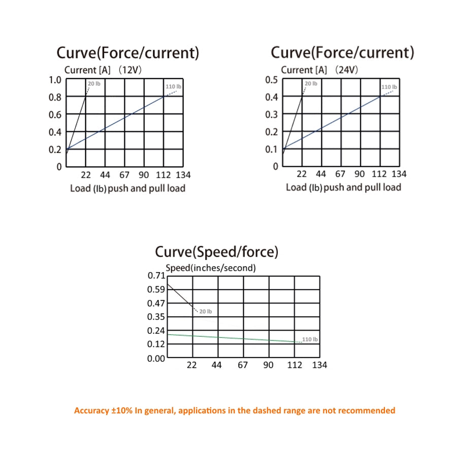 Curve Graphs