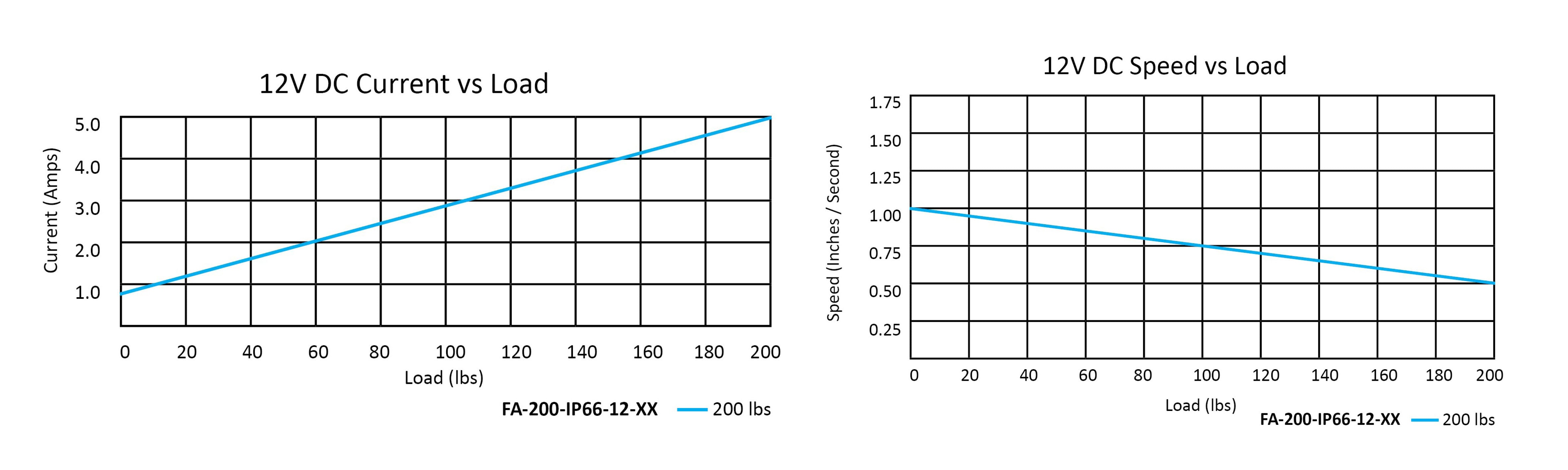 Heavy Duty Rod IP66 Performance Graph jpg
