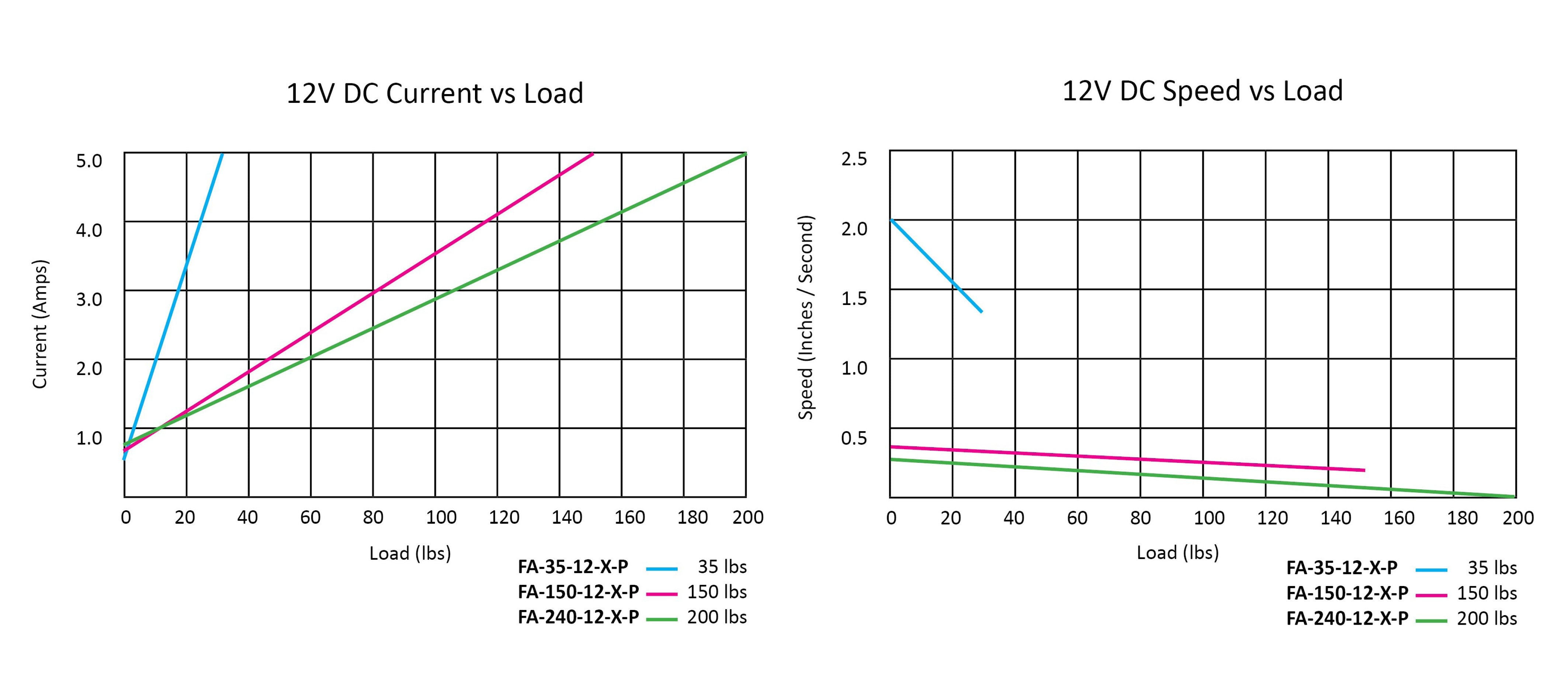 Premium Linear Actuator Performance Graph