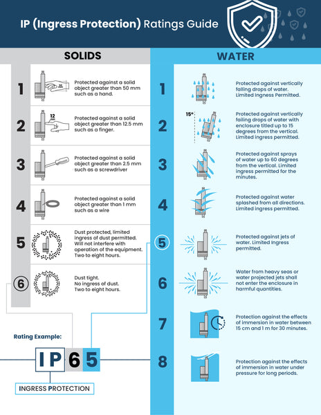 Your Complete Guide to IP Ratings
