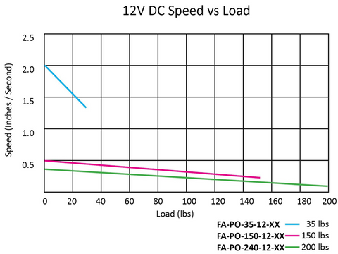 Speed VS Load Performance Graph