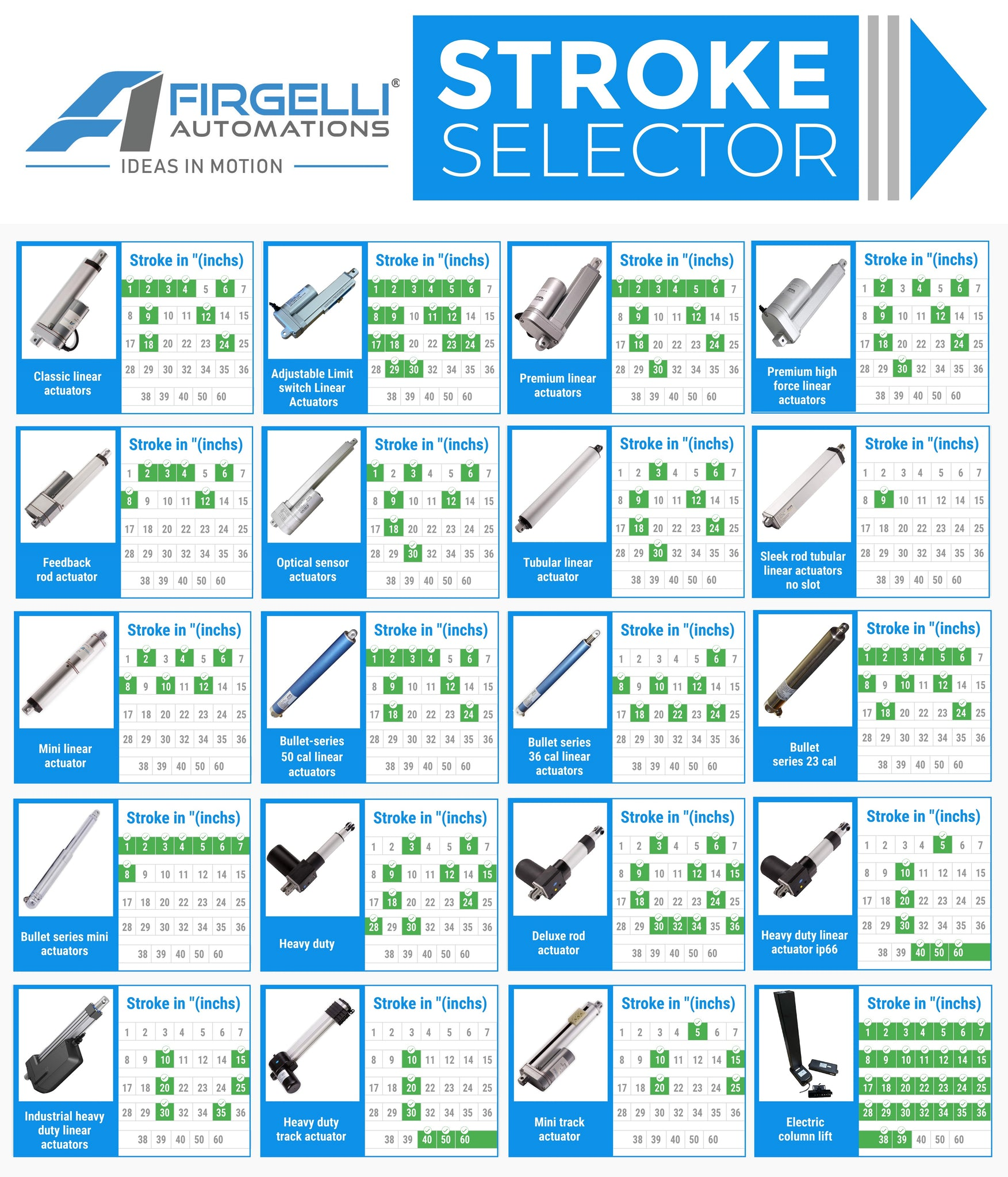 how to select an actuator by stroke