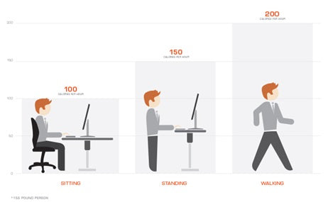 Increased Energy Expenditure and Lowered Blood Sugar - Sit standing desks