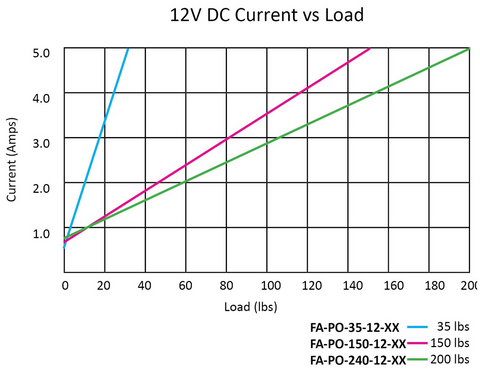 Current VS Load Performance Graph