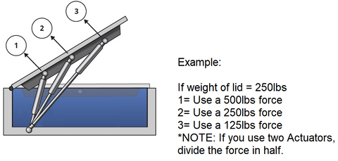 Linear Actuator Calculator