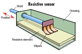 how a potentiometer Actuator works