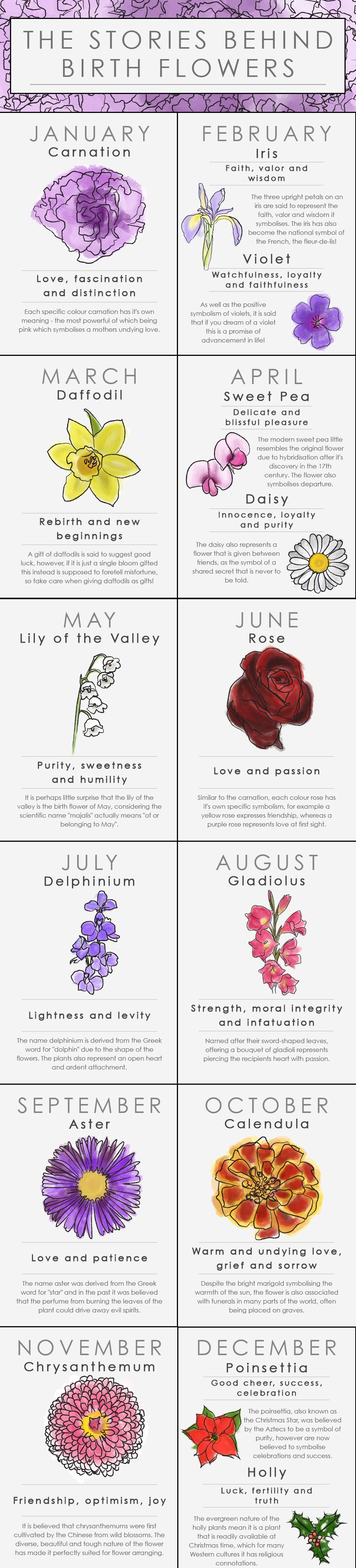 find your birth flower