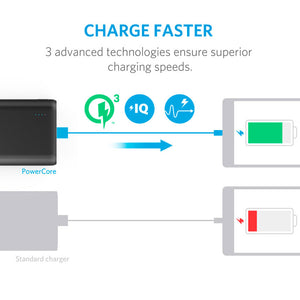Anker PowerCore Speed 10,000 mAh with QuickCharge 3.0 Power Bank