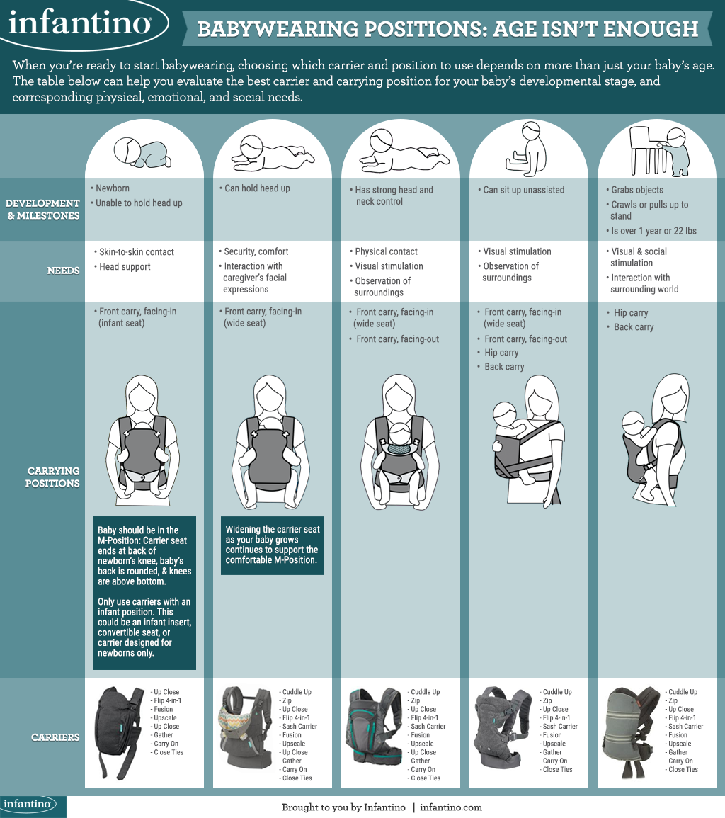 Babywearing Positions: Age Isn't Enough [FOCUS GRAPHIC]