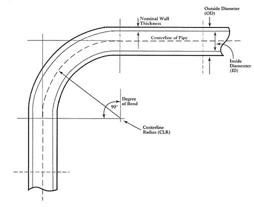 Tube and Pipe Bending Basics – Pro-Tools