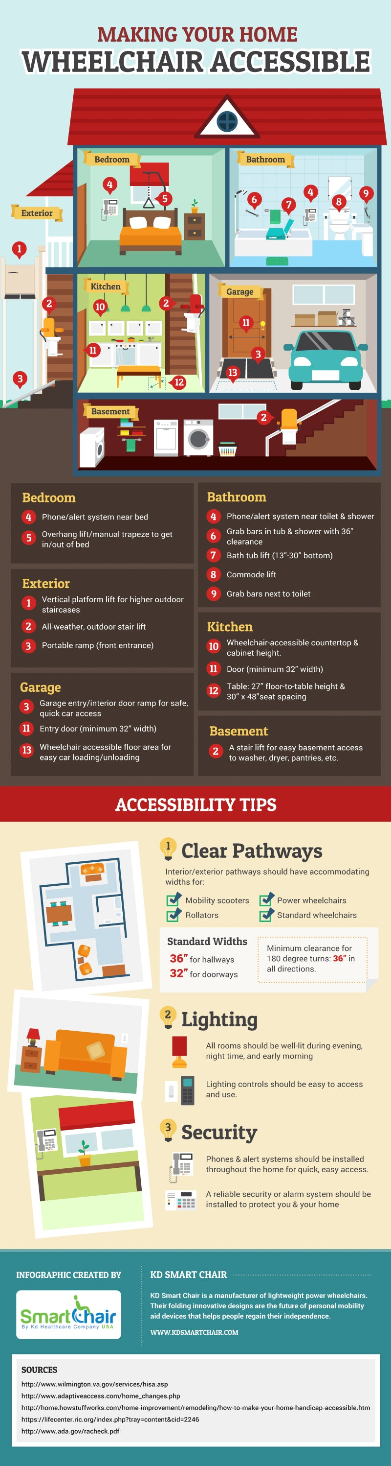 Making Your Home Wheelchair Accessible Infographic Kd