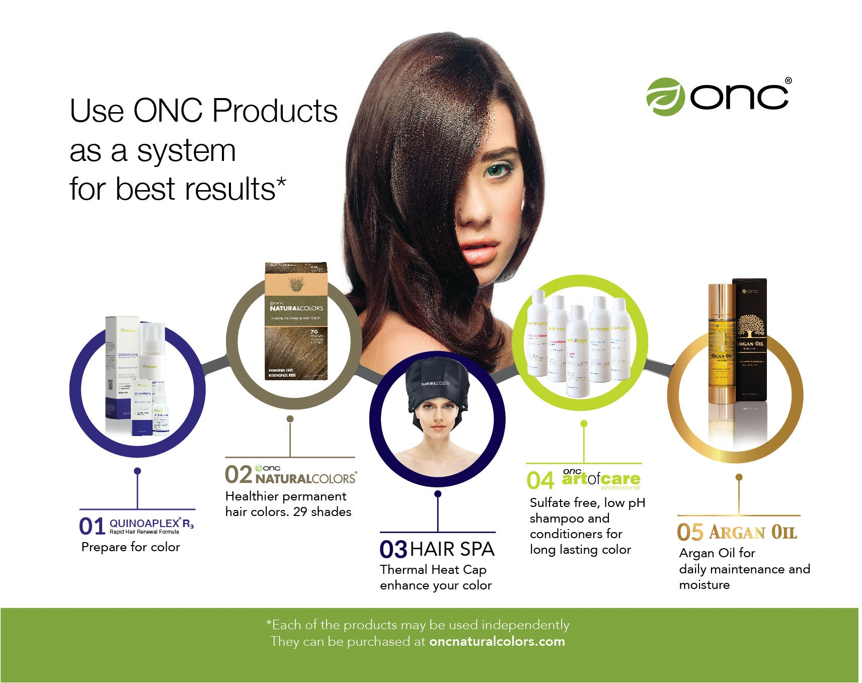ONC Care System of Products