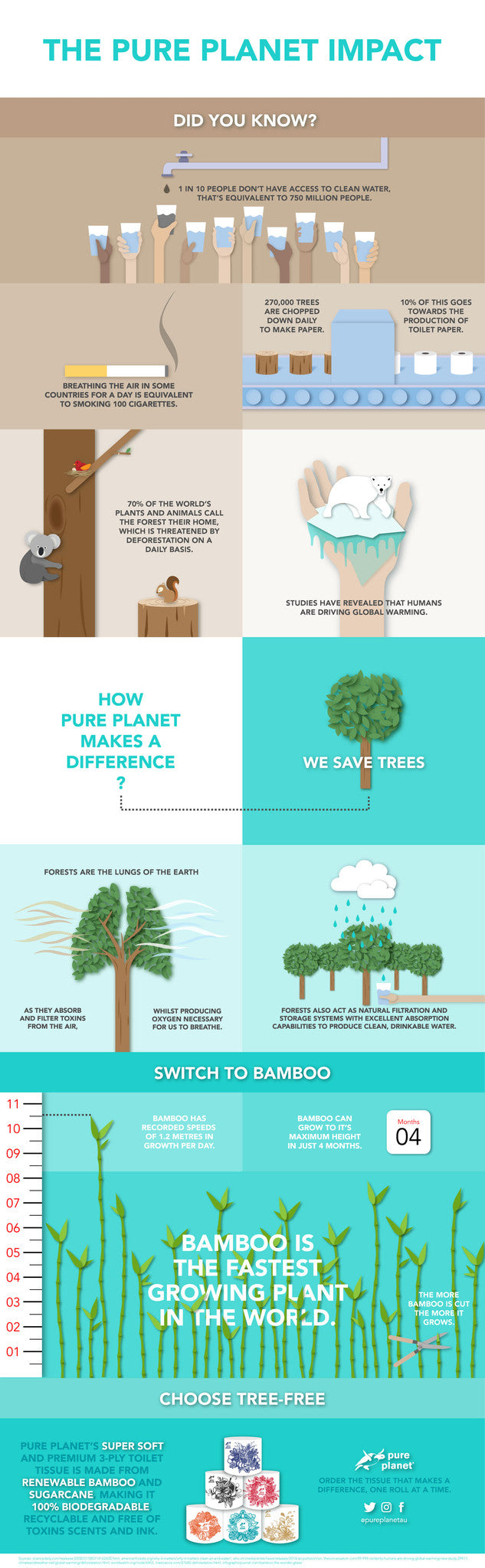 The Pure Planet Impact | 100% Tree-Free Toilet Paper | Pure Planet