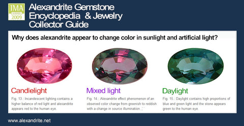 Alexandrite color changes under different lighting