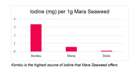 Graph illustrating how much iodine is in seaweed