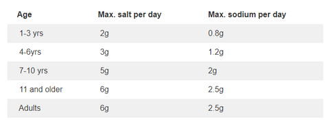 Table showing the recommended amount of salt daily