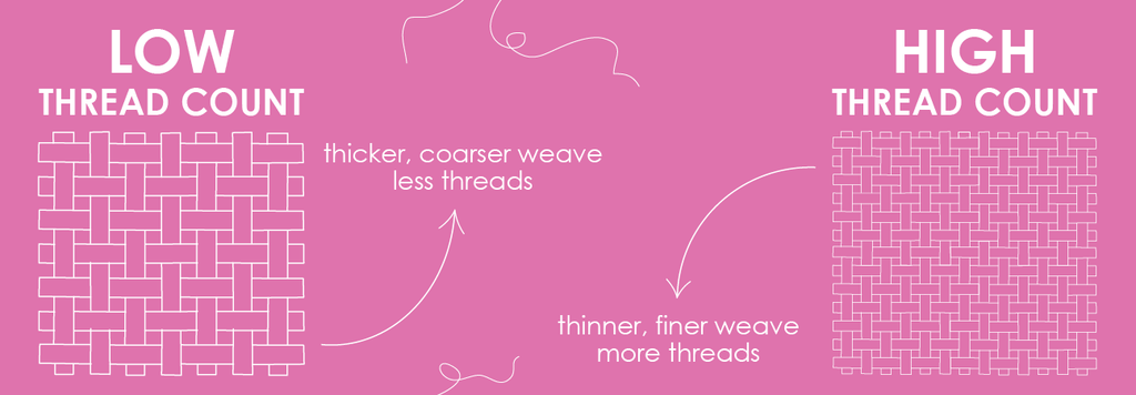thick weave and thin weave threads on pink background