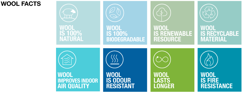 WOOL FACTS