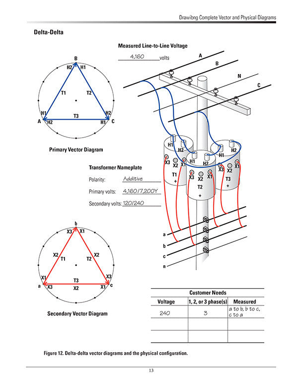 Transformer Vector Diagrams