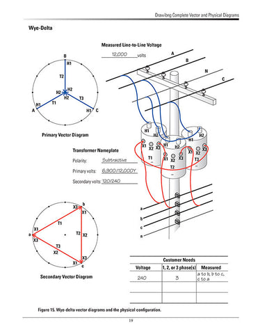 Vector Diagrams for Linemen